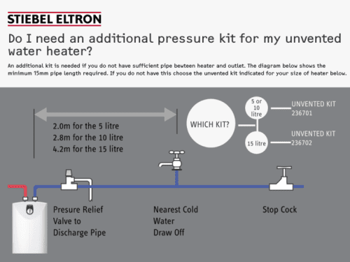 Stiebel Eltron SHC 10 GB Unvented Small Water Heater 10 Litre