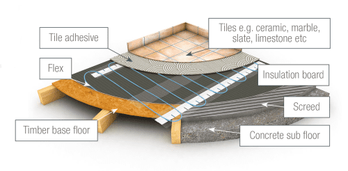Flex Loose Laid Underfloor Heating Cables 10w/m (Tiled Finished Floors)