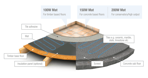 Underfloor Heating Mat 100w/m² (Wood Base Floor)
